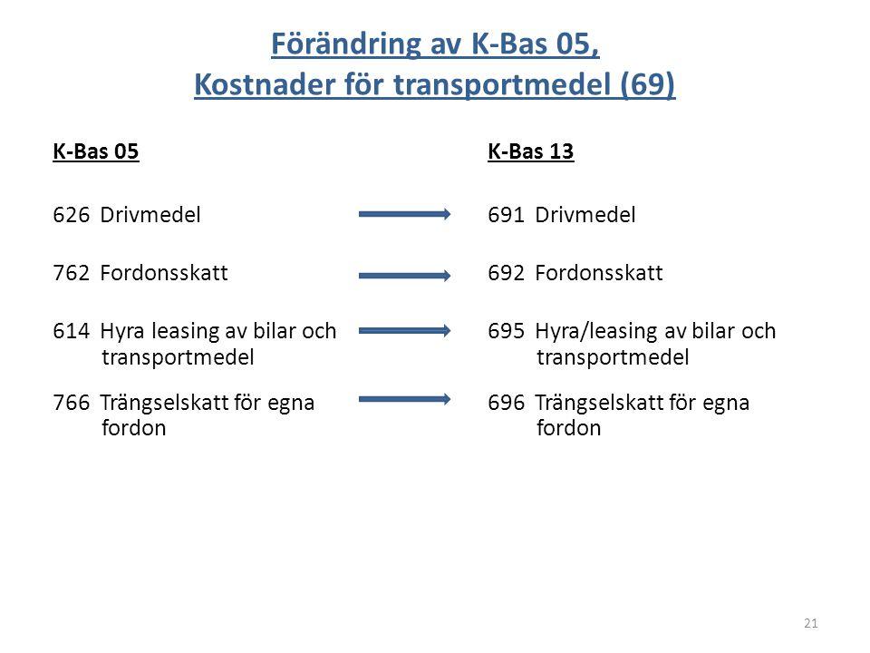 Förändring av K-Bas 05, Kostnader för transportmedel (69) K-Bas 05K-Bas 13 626 Drivmedel691 Drivmedel 762 Fordonsskatt692 Fordonsskatt 614 Hyra leasin