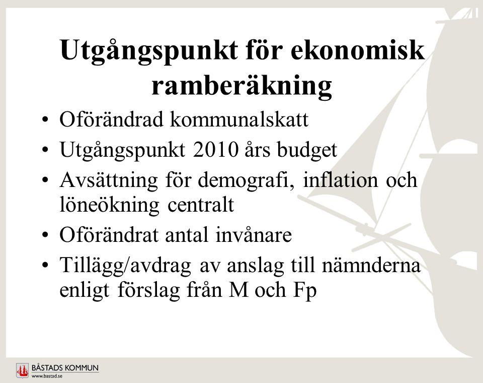 Utgångspunkt för ekonomisk ramberäkning Oförändrad kommunalskatt Utgångspunkt 2010 års budget Avsättning för demografi, inflation och löneökning centralt Oförändrat antal invånare Tillägg/avdrag av anslag till nämnderna enligt förslag från M och Fp
