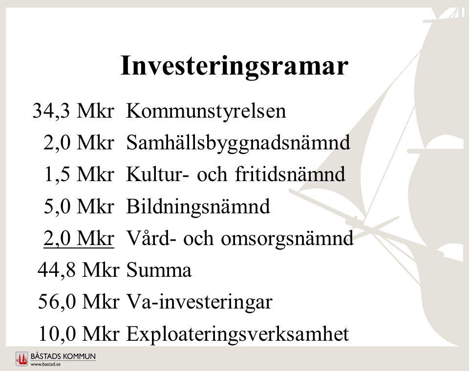 Investeringsramar 34,3 MkrKommunstyrelsen 2,0 MkrSamhällsbyggnadsnämnd 1,5 MkrKultur- och fritidsnämnd 5,0 MkrBildningsnämnd 2,0 MkrVård- och omsorgsnämnd 44,8 MkrSumma 56,0 MkrVa-investeringar 10,0 MkrExploateringsverksamhet