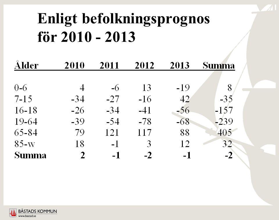 Enligt befolkningsprognos för 2010 - 2013