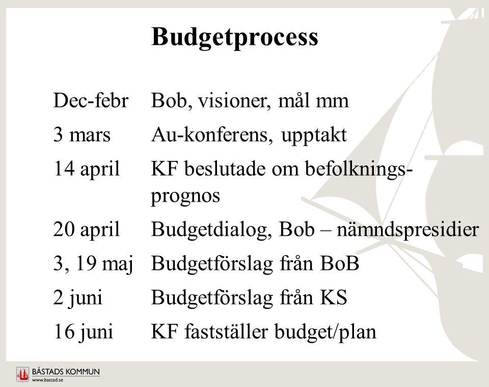 Budgetprocess Dec-febrBob, visioner, mål mm 3 marsAu-konferens, upptakt 14 aprilKF beslutade om befolknings- prognos 20 aprilBudgetdialog, Bob – nämndspresidier 3, 19 majBudgetförslag från BoB 2 juniBudgetförslag från KS 16 juniKF fastställer budget/plan