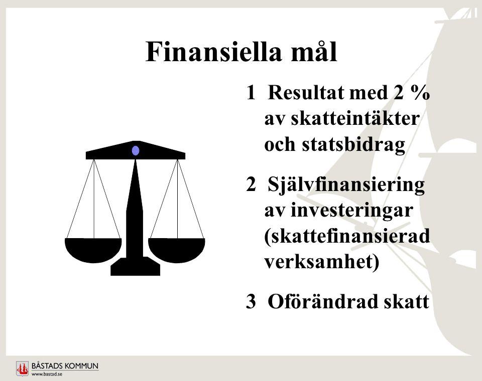 Finansiella mål 1 Resultat med 2 % av skatteintäkter och statsbidrag 2 Självfinansiering av investeringar (skattefinansierad verksamhet) 3 Oförändrad skatt