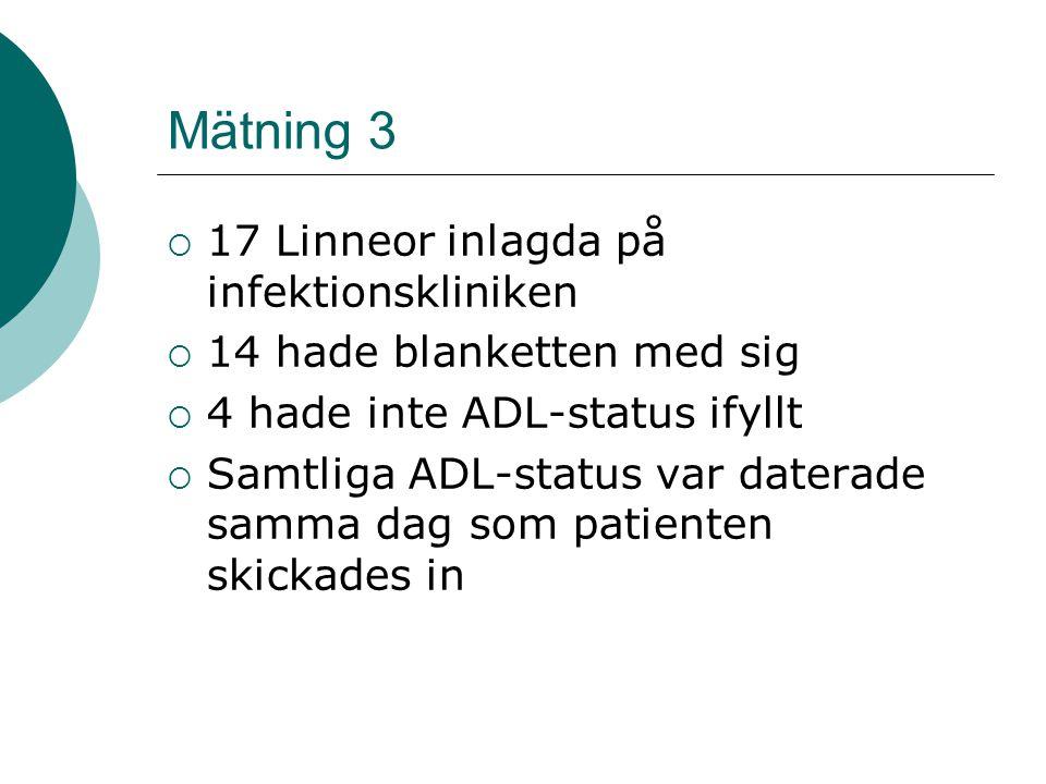 Mätning 3  17 Linneor inlagda på infektionskliniken  14 hade blanketten med sig  4 hade inte ADL-status ifyllt  Samtliga ADL-status var daterade s