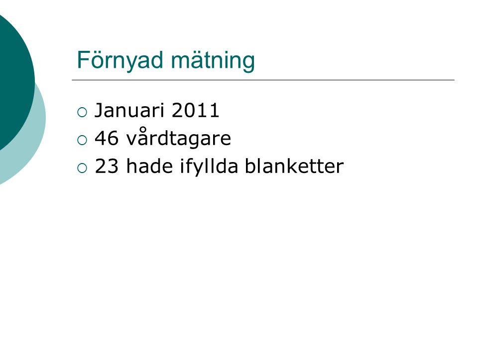 Förnyad mätning  Januari 2011  46 vårdtagare  23 hade ifyllda blanketter
