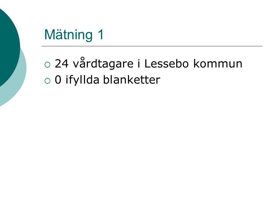 Mätning 1  24 vårdtagare i Lessebo kommun  0 ifyllda blanketter