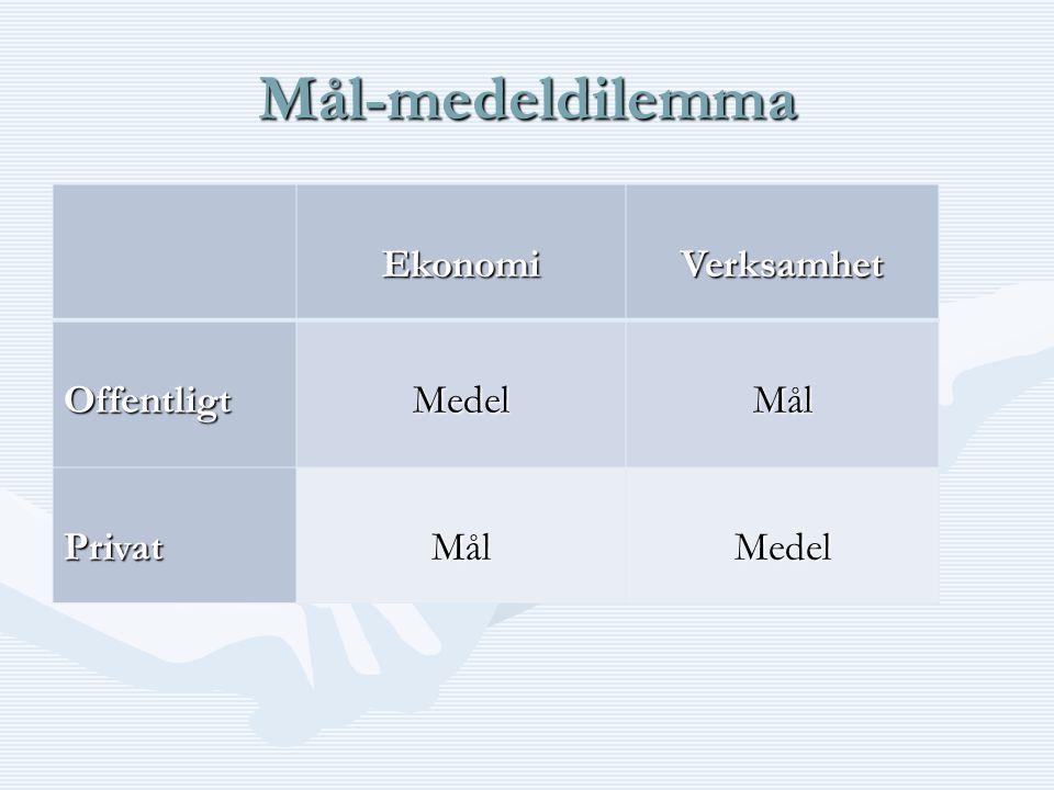Mål-medeldilemma EkonomiVerksamhet OffentligtMedelMål PrivatMålMedel