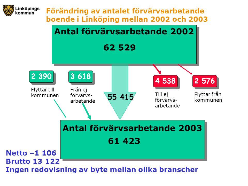 Antal förvärvsarbetande 2002 62 529 Antal förvärvsarbetande 2003 61 423 4 538 Till ej förvärvs- arbetande 2 576 Flyttar från kommunen 3 618 Från ej fö