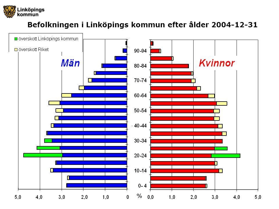 Befolkningen i Linköpings kommun efter ålder 2004-12-31