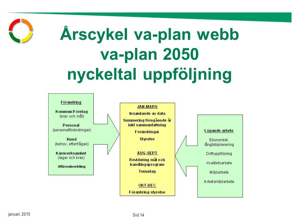 januari 2015 Sid 14 Årscykel va-plan webb va-plan 2050 nyckeltal uppföljning
