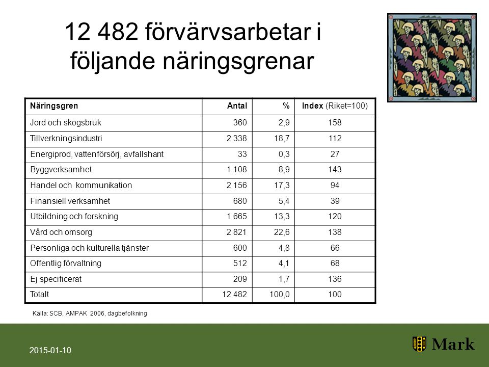 12 482 förvärvsarbetar i följande näringsgrenar 2015-01-10 NäringsgrenAntal%Index (Riket=100) Jord och skogsbruk3602,9158 Tillverkningsindustri2 33818,7112 Energiprod, vattenförsörj, avfallshant330,327 Byggverksamhet1 1088,9143 Handel och kommunikation2 15617,394 Finansiell verksamhet6805,439 Utbildning och forskning1 66513,3120 Vård och omsorg2 82122,6138 Personliga och kulturella tjänster6004,866 Offentlig förvaltning5124,168 Ej specificerat2091,7136 Totalt12 482100,0100 Källa: SCB, AMPAK 2006, dagbefolkning