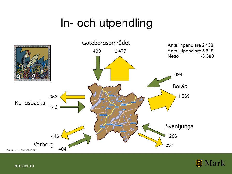 In- och utpendling 2015-01-10 Göteborgsområdet Varberg Kungsbacka Borås Svenljunga Antal inpendlare 2 438 Antal utpendlare 5 818 Netto -3 380 Källa: S