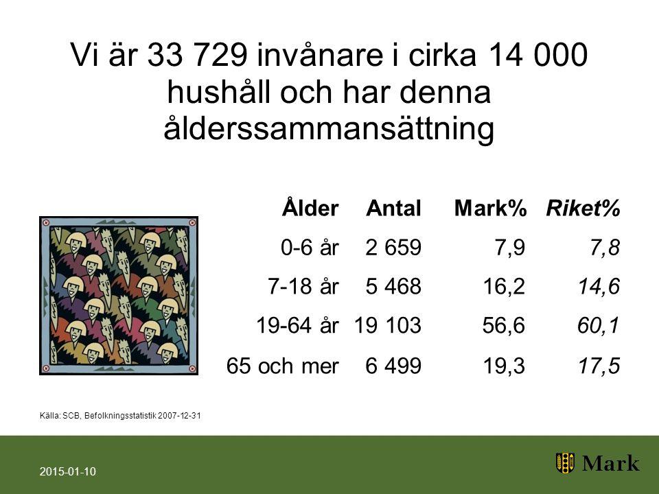 Vi är 33 729 invånare i cirka 14 000 hushåll och har denna ålderssammansättning ÅlderAntalMark%Riket% 0-6 år2 6597,97,8 7-18 år5 46816,214,6 19-64 år19 103 56,660,1 65 och mer6 49919,317,5 2015-01-10 Källa: SCB, Befolkningsstatistik 2007-12-31
