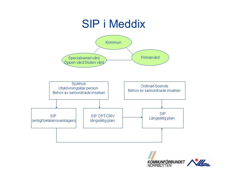 SIP i Meddix Specialiserad vård Öppen vård/Sluten vård Kommun Primärvård Sjukhus Utskrivningsklar person Behov av samordnade insatser Ordinärt boende