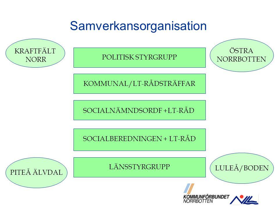 KOMMUNAL/LT-RÅDSTRÄFFAR SOCIALNÄMNDSORDF +LT-RÅD SOCIALBEREDNINGEN + LT-RÅD Samverkansorganisation LÄNSSTYRGRUPP LULEÅ/BODEN KRAFTFÄLT NORR ÖSTRA NORR