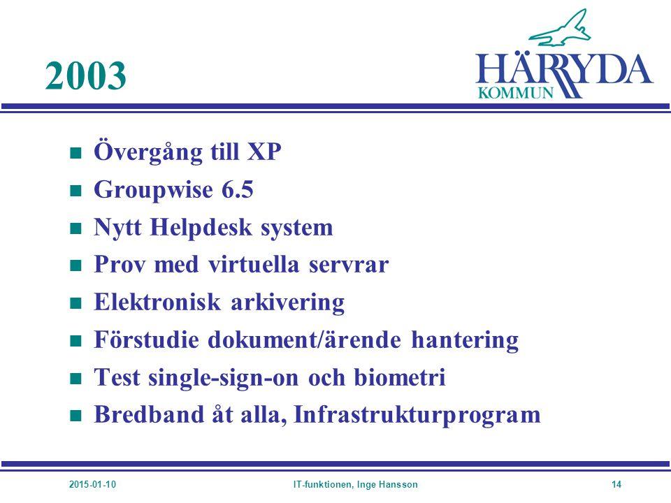 2015-01-10IT-funktionen, Inge Hansson14 2003 n Övergång till XP n Groupwise 6.5 n Nytt Helpdesk system n Prov med virtuella servrar n Elektronisk arki