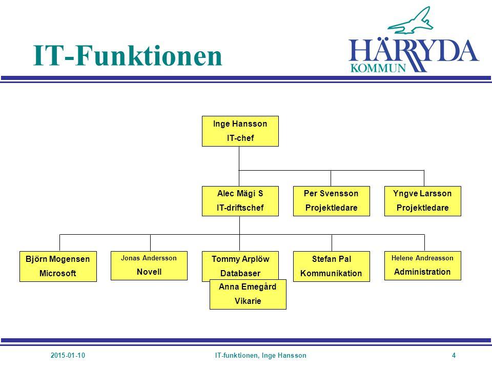 2015-01-10IT-funktionen, Inge Hansson5 Uppdrag n Ansvar för gemensamma servrar och progamvaror.