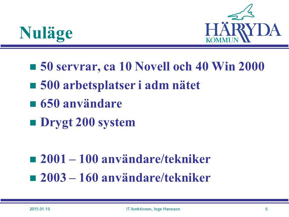 2015-01-10IT-funktionen, Inge Hansson6 Nuläge n 50 servrar, ca 10 Novell och 40 Win 2000 n 500 arbetsplatser i adm nätet n 650 användare n Drygt 200 s