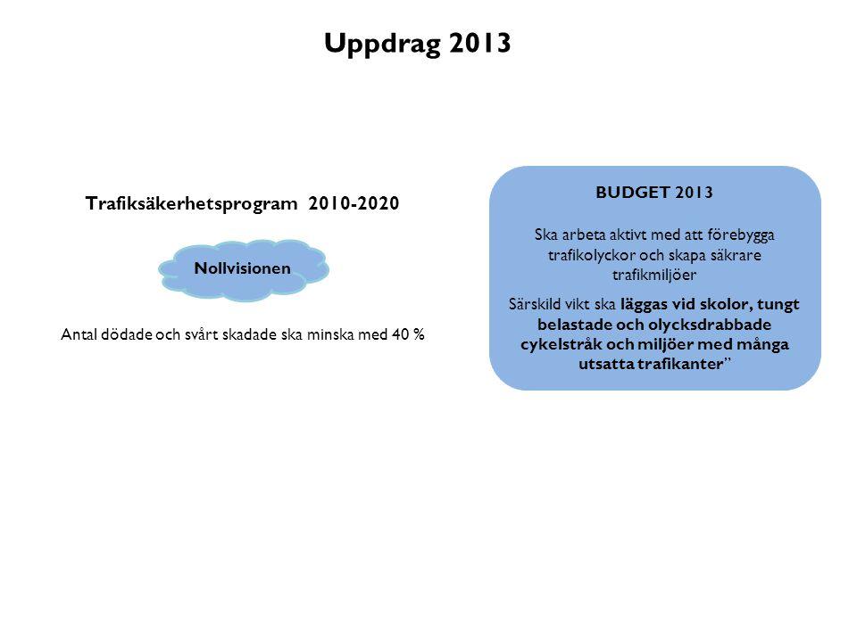 Trafiksäkerhetsprogram 2010-2020 Nollvisionen Antal dödade och svårt skadade ska minska med 40 % BUDGET 2013 Ska arbeta aktivt med att förebygga trafi