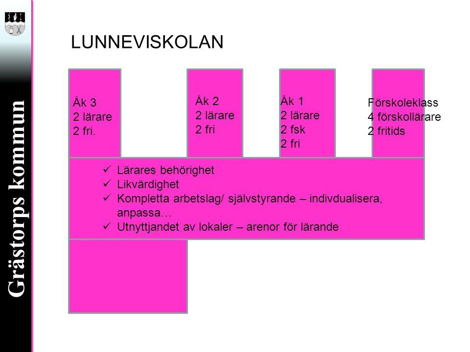 Grästorps kommun LUNNEVISKOLAN Förskoleklass 4 förskollärare 2 fritids Åk 1 2 lärare 2 fsk 2 fri Åk 2 2 lärare 2 fri Åk 3 2 lärare 2 fri.