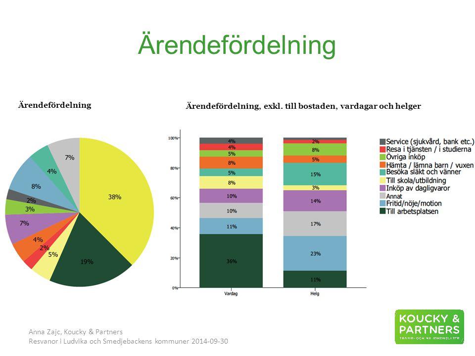 Ärendefördelning Anna Zajc, Koucky & Partners Resvanor i Ludvika och Smedjebackens kommuner 2014-09-30 Ärendefördelning Ärendefördelning, exkl.