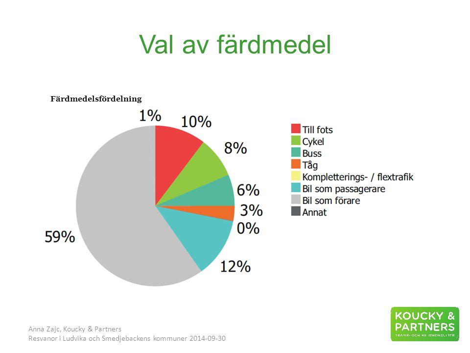 Val av färdmedel Anna Zajc, Koucky & Partners Resvanor i Ludvika och Smedjebackens kommuner 2014-09-30 Färdmedelsfördelning