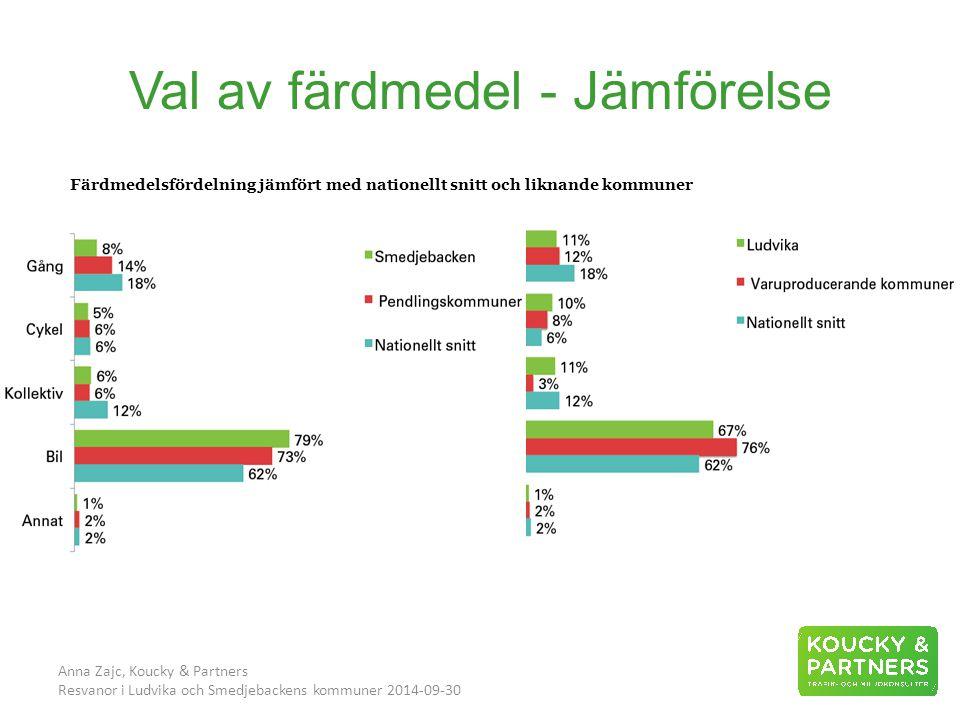 Val av färdmedel - Jämförelse Anna Zajc, Koucky & Partners Resvanor i Ludvika och Smedjebackens kommuner 2014-09-30 Färdmedelsfördelning jämfört med nationellt snitt och liknande kommuner