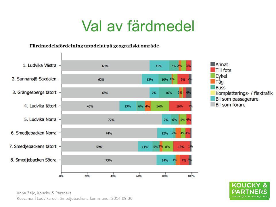 Val av färdmedel Anna Zajc, Koucky & Partners Resvanor i Ludvika och Smedjebackens kommuner 2014-09-30 Färdmedelsfördelning uppdelat på geografiskt område