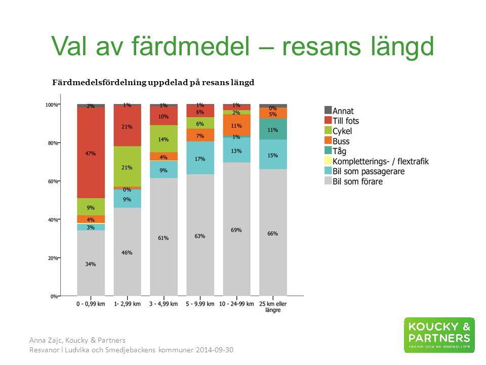 Val av färdmedel – resans längd Anna Zajc, Koucky & Partners Resvanor i Ludvika och Smedjebackens kommuner 2014-09-30 Färdmedelsfördelning uppdelad på resans längd