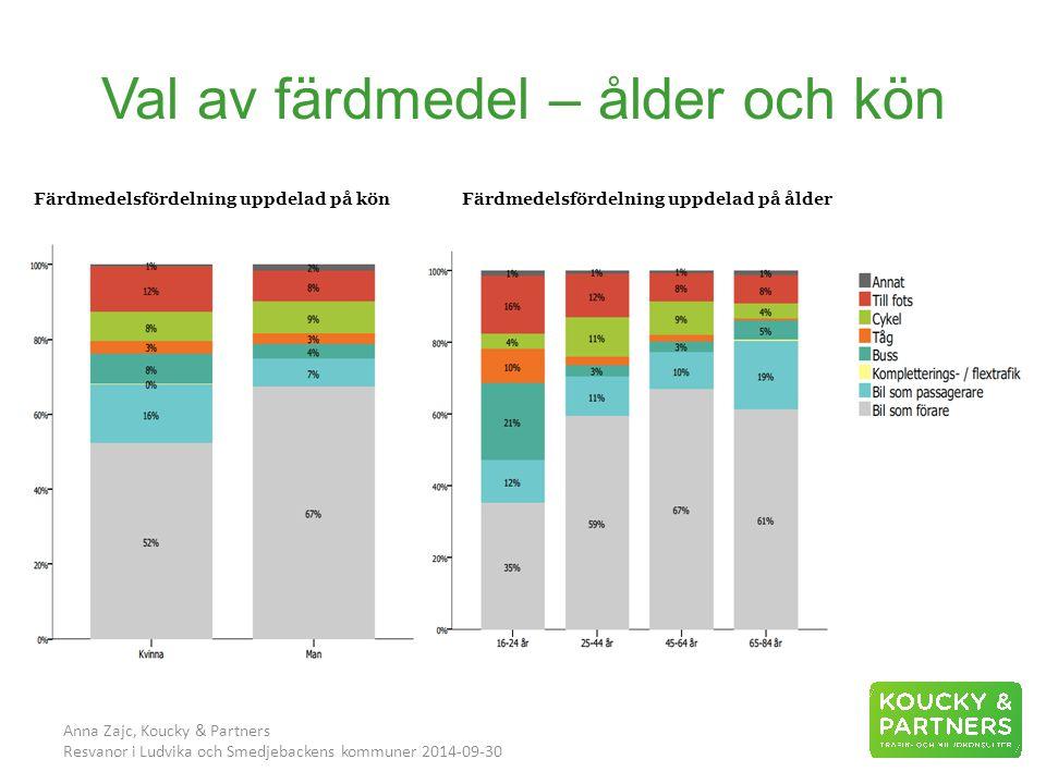 Val av färdmedel – ålder och kön Anna Zajc, Koucky & Partners Resvanor i Ludvika och Smedjebackens kommuner 2014-09-30 Färdmedelsfördelning uppdelad på könFärdmedelsfördelning uppdelad på ålder Val av färdmedel – ålder och kön