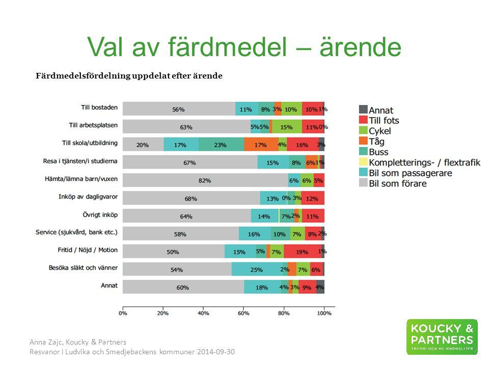 Val av färdmedel – ärende Anna Zajc, Koucky & Partners Resvanor i Ludvika och Smedjebackens kommuner 2014-09-30 Färdmedelsfördelning uppdelat efter ärende