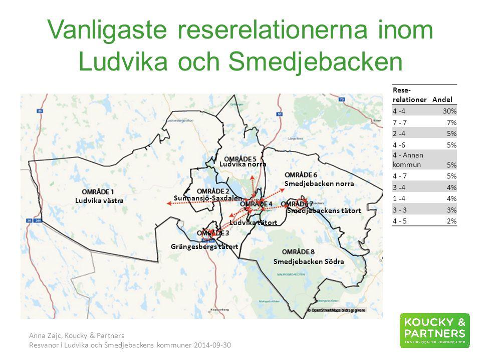 Vanligaste reserelationerna inom Ludvika och Smedjebacken Anna Zajc, Koucky & Partners Resvanor i Ludvika och Smedjebackens kommuner 2014-09-30 Rese- relationerAndel 4 -430% 7 - 77% 2 -45% 4 -65% 4 - Annan kommun5% 4 - 75% 3 -44% 1 -44% 3 - 33% 4 - 52% Ludvika västra Smedjebackens tätort Ludvika tätort Grängesbergs tätort Sunnansjö-Saxdalen Smedjebacken norra Smedjebacken Södra Ludvika norra