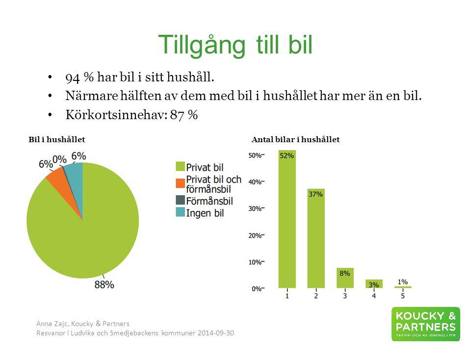 Tillgång till bil Anna Zajc, Koucky & Partners Resvanor i Ludvika och Smedjebackens kommuner 2014-09-30 94 % har bil i sitt hushåll.