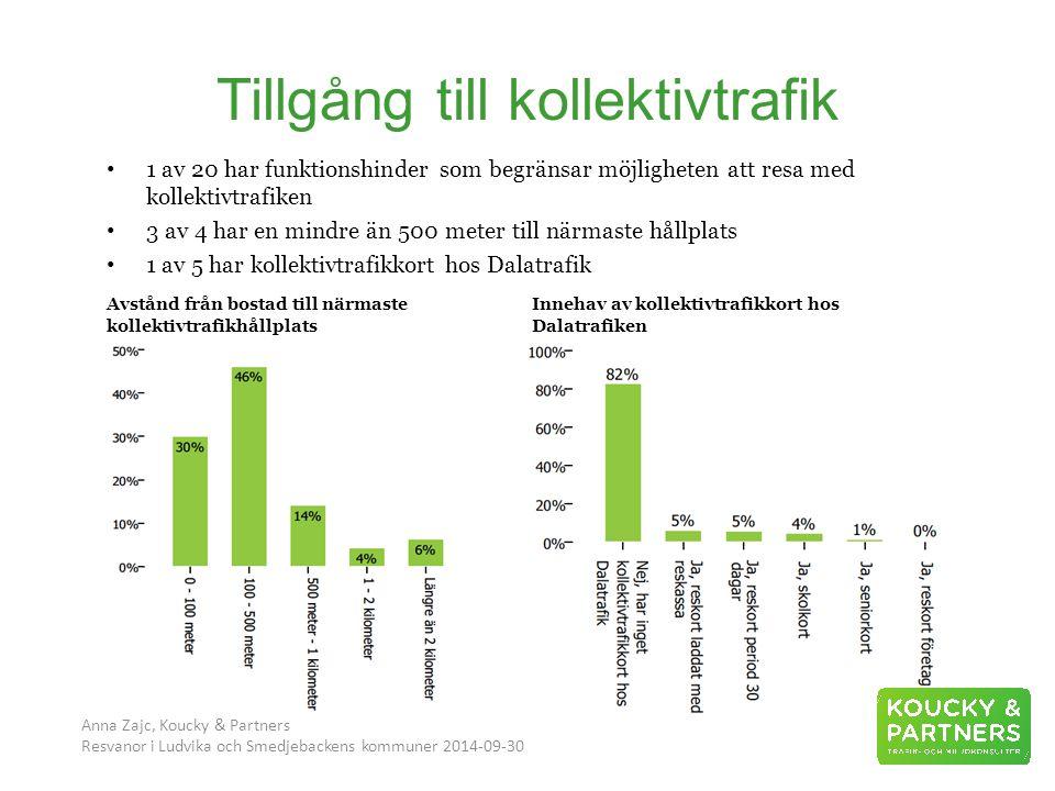 Tillgång till kollektivtrafik Anna Zajc, Koucky & Partners Resvanor i Ludvika och Smedjebackens kommuner 2014-09-30 1 av 20 har funktionshinder som begränsar möjligheten att resa med kollektivtrafiken 3 av 4 har en mindre än 500 meter till närmaste hållplats 1 av 5 har kollektivtrafikkort hos Dalatrafik Avstånd från bostad till närmaste kollektivtrafikhållplats Innehav av kollektivtrafikkort hos Dalatrafiken