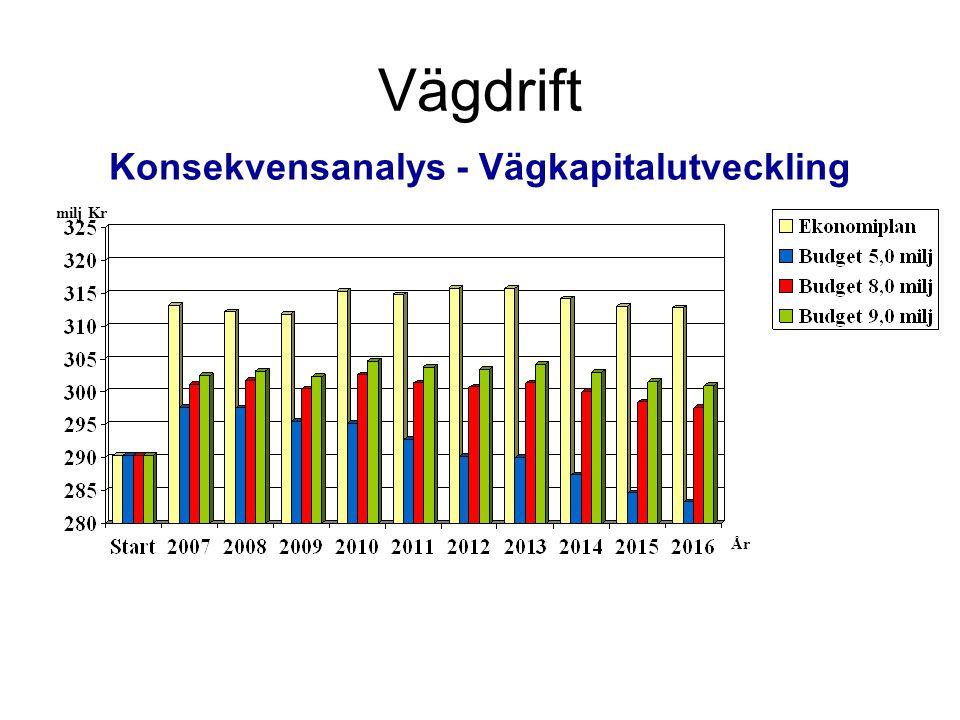 Konsekvensanalys - Vägkapitalutveckling milj Kr År Vägdrift