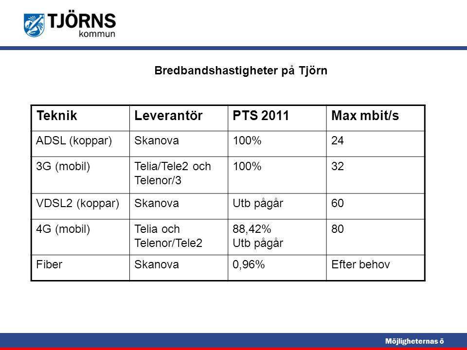 Möjligheternas ö Bredbandshastigheter på Tjörn TeknikLeverantörPTS 2011Max mbit/s ADSL (koppar)Skanova100%24 3G (mobil)Telia/Tele2 och Telenor/3 100%3