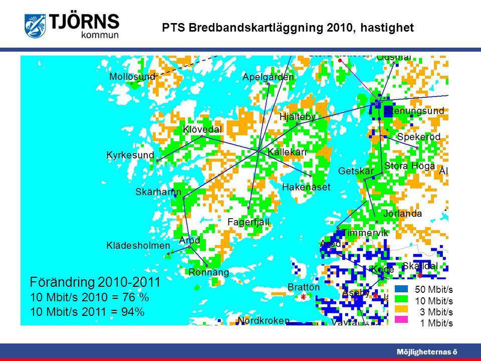 Möjligheternas ö Bredbandshastigheter på Tjörn 50 Mbit/s 10 Mbit/s 3 Mbit/s 1 Mbit/s PTS Bredbandskartläggning 2010, hastighet Förändring 2010-2011 10