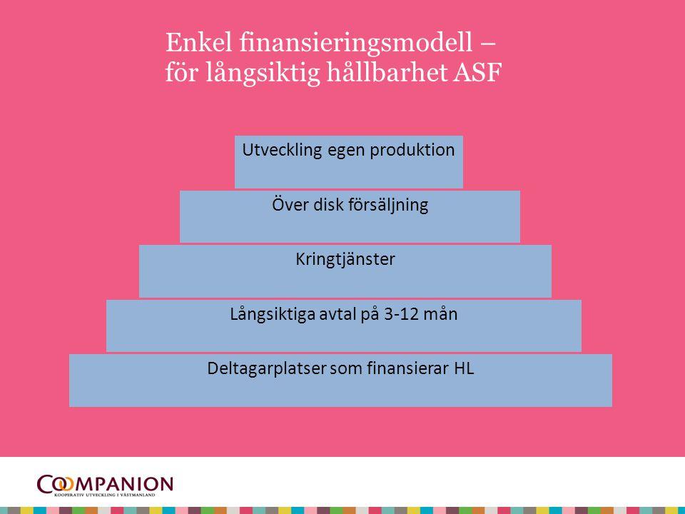 Deltagarplatser som finansierar HL Enkel finansieringsmodell – för långsiktig hållbarhet ASF Långsiktiga avtal på 3-12 mån Kringtjänster Över disk försäljning Utveckling egen produktion