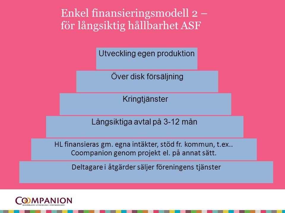 Deltagare i åtgärder säljer föreningens tjänster Enkel finansieringsmodell 2 – för långsiktig hållbarhet ASF HL finansieras gm.
