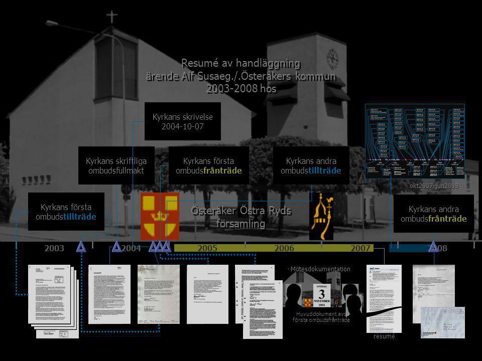 200320042005200620072008 Österåker Östra Ryds församling Kyrkans första ombudstillträde Kyrkans första ombudsfrånträde Kyrkans andra ombudsfrånträde Kyrkans andra ombudstillträde Kyrkans skriftliga ombudsfullmakt Kyrkans skrivelse 2004-10-07 Resumé av handläggning ärende Alf Susaeg./.Österåkers kommun 2003-2008 hos Resumé av handläggning ärende Alf Susaeg./.Österåkers kommun 2003-2008 hos Mötesdokumentation resumé Huvuddokument avs första ombudsfrånträde okt2007-jun2008