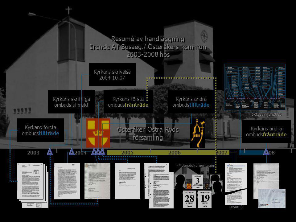 200320042005200620072008 Österåker Östra Ryds församling Kyrkans första ombudstillträde Kyrkans första ombudsfrånträde Kyrkans andra ombudsfrånträde Kyrkans andra ombudstillträde Kyrkans skriftliga ombudsfullmakt Kyrkans skrivelse 2004-10-07 Resumé av handläggning ärende Alf Susaeg./.Österåkers kommun 2003-2008 hos Resumé av handläggning ärende Alf Susaeg./.Österåkers kommun 2003-2008 hos Mötesdokumentation resumé okt2007-jun2008 Övriga resumerande mötesdokument