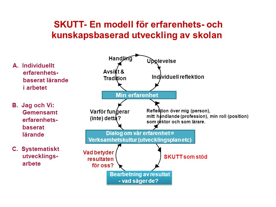 SKUTT- En modell för erfarenhets- och kunskapsbaserad utveckling av skolan 7 Upplevelse Avsikt & Tradition Handling Individuell reflektion B.