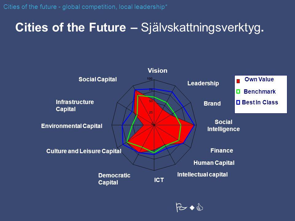 Cities of the Future – Självskattningsverktyg.
