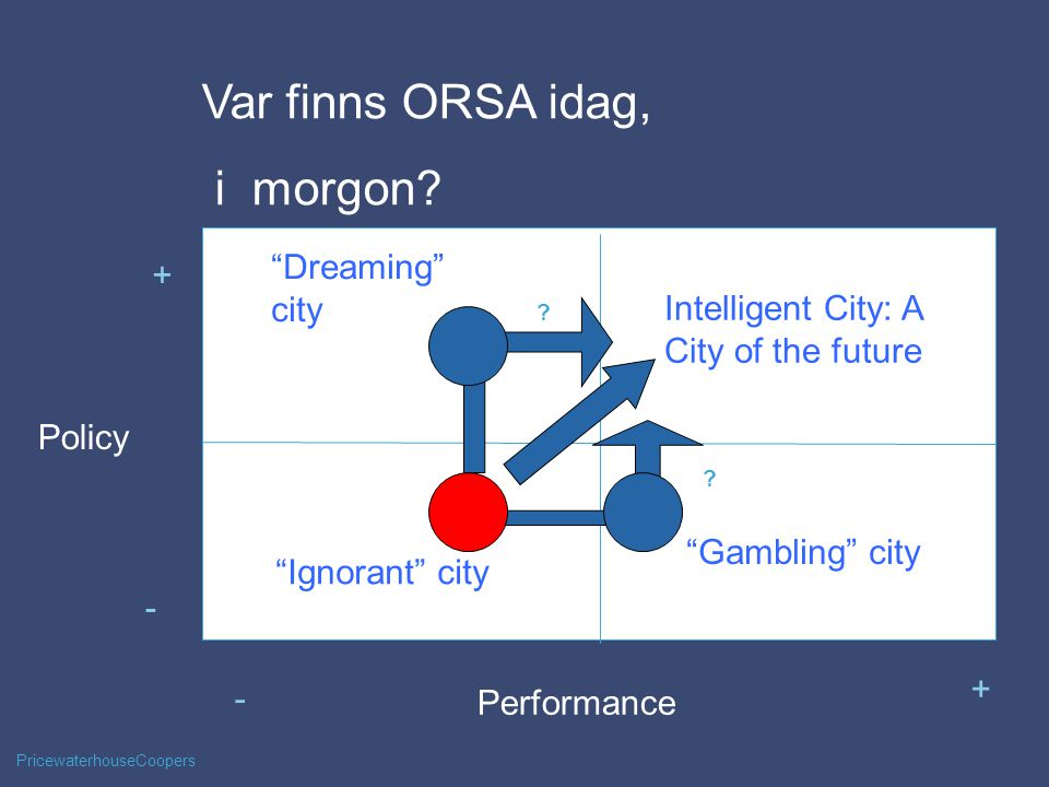 PricewaterhouseCoopers Measurement tools 6 Performance - Policy + + - Dreaming city Intelligent City: A City of the future Gambling city Ignorant city The results of the tool, coupled with further analysis could give the city an idea of where it stands in relation to being or becoming a CoF and to chart its path towards becoming a CoF .
