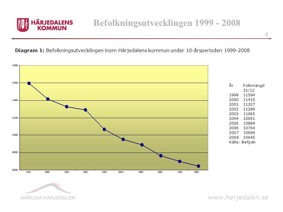 Befolkningsutvecklingen 1999 - 2008 Diagram 1: Befolkningsutvecklingen inom Härjedalens kommun under 10-årsperioden 1999-2008 ÅrFolkmängd 31/12 199911594 200011415 200111327 200211289 200311065 200410951 200510889 200610764 200710699 200810645 Källa: Befpak 4