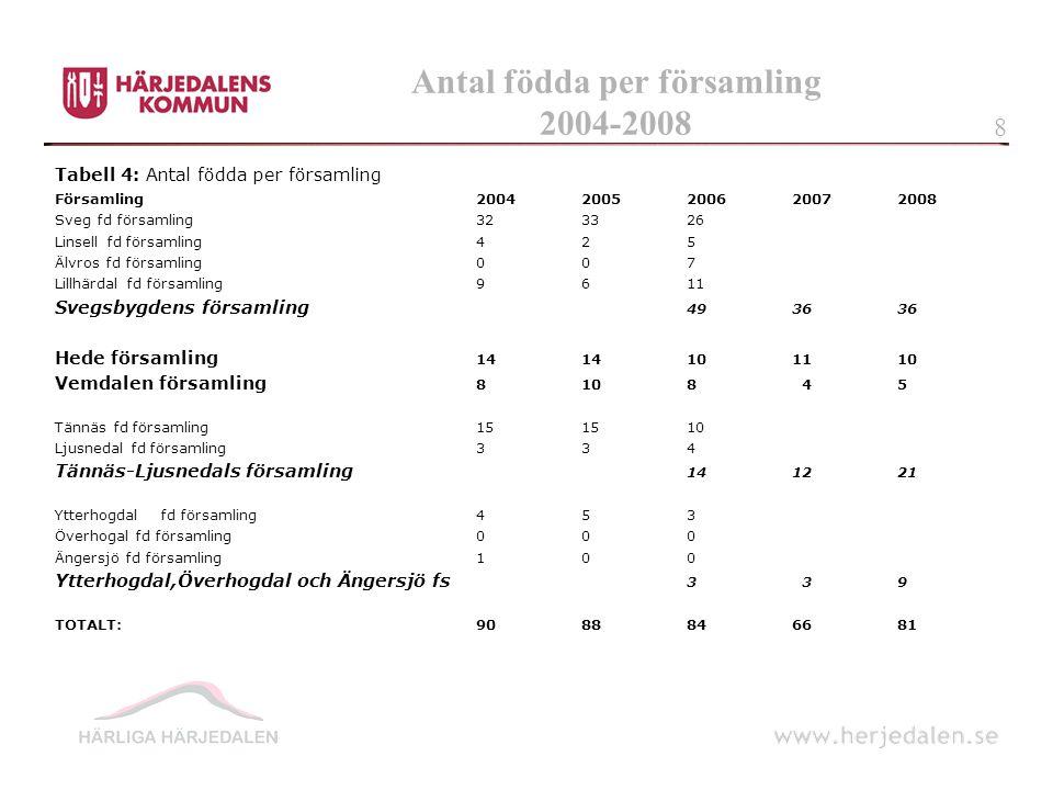 Flyttningar under 2008 Flyttningsnetto hela kommunen.