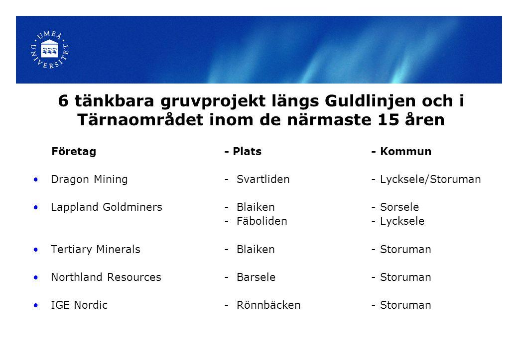 6 tänkbara gruvprojekt längs Guldlinjen och i Tärnaområdet inom de närmaste 15 åren Företag- Plats - Kommun Dragon Mining - Svartliden - Lycksele/Storuman Lappland Goldminers - Blaiken - Sorsele - Fäboliden - Lycksele Tertiary Minerals - Blaiken - Storuman Northland Resources - Barsele - Storuman IGE Nordic- Rönnbäcken - Storuman