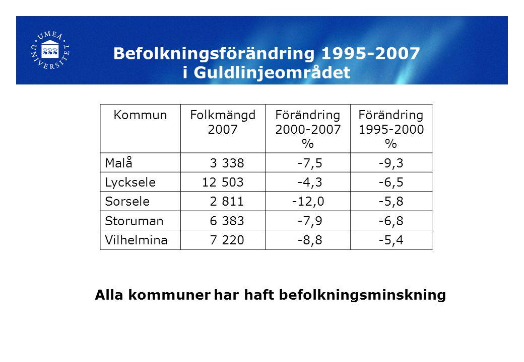 Befolkningsförändring 1995-2007 i Guldlinjeområdet Alla kommuner har haft befolkningsminskning KommunFolkmängd 2007 Förändring 2000-2007 % Förändring 1995-2000 % Malå 3 338 -7,5-9,3 Lycksele12 503 -4,3-6,5 Sorsele 2 811-12,0-5,8 Storuman 6 383 -7,9-6,8 Vilhelmina 7 220 -8,8-5,4
