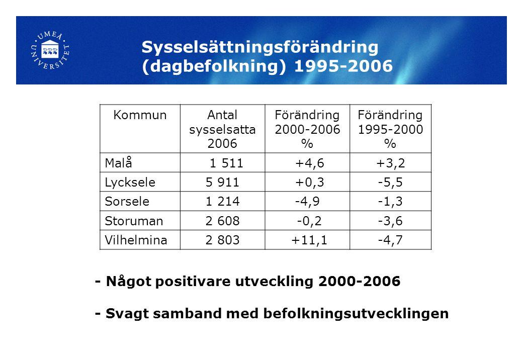 Sysselsättningsförändring (dagbefolkning) 1995-2006 - Något positivare utveckling 2000-2006 - Svagt samband med befolkningsutvecklingen KommunAntal sysselsatta 2006 Förändring 2000-2006 % Förändring 1995-2000 % Malå 1 511 +4,6+3,2 Lycksele5 911 +0,3-5,5 Sorsele1 214-4,9-1,3 Storuman2 608 -0,2-3,6 Vilhelmina2 803 +11,1-4,7