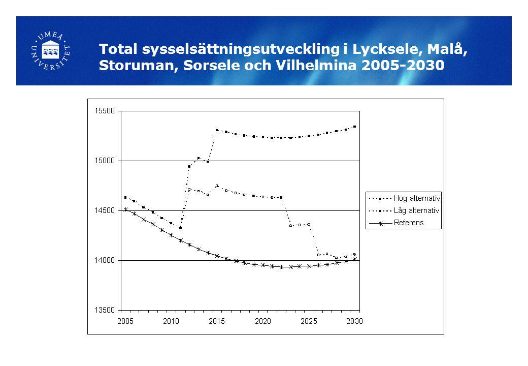 Total sysselsättningsutveckling i Lycksele, Malå, Storuman, Sorsele och Vilhelmina 2005-2030