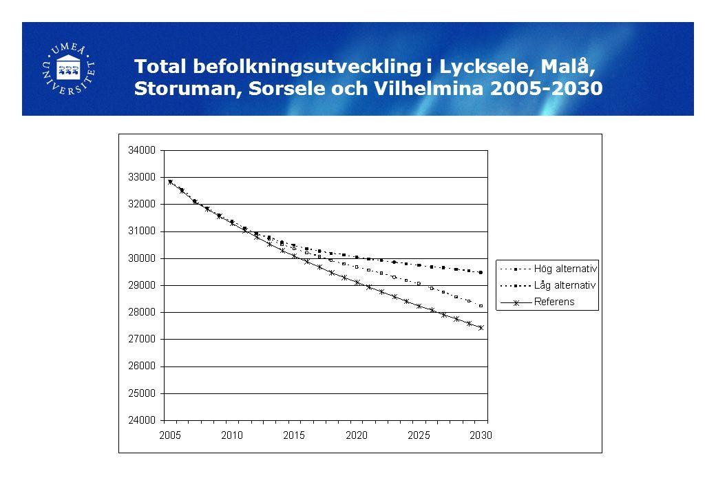 Total befolkningsutveckling i Lycksele, Malå, Storuman, Sorsele och Vilhelmina 2005-2030